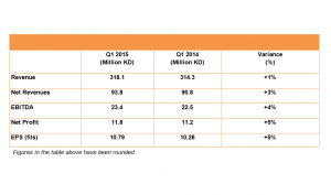 Logistics BusinessAgility's Earning Release for the First Quarter 2015