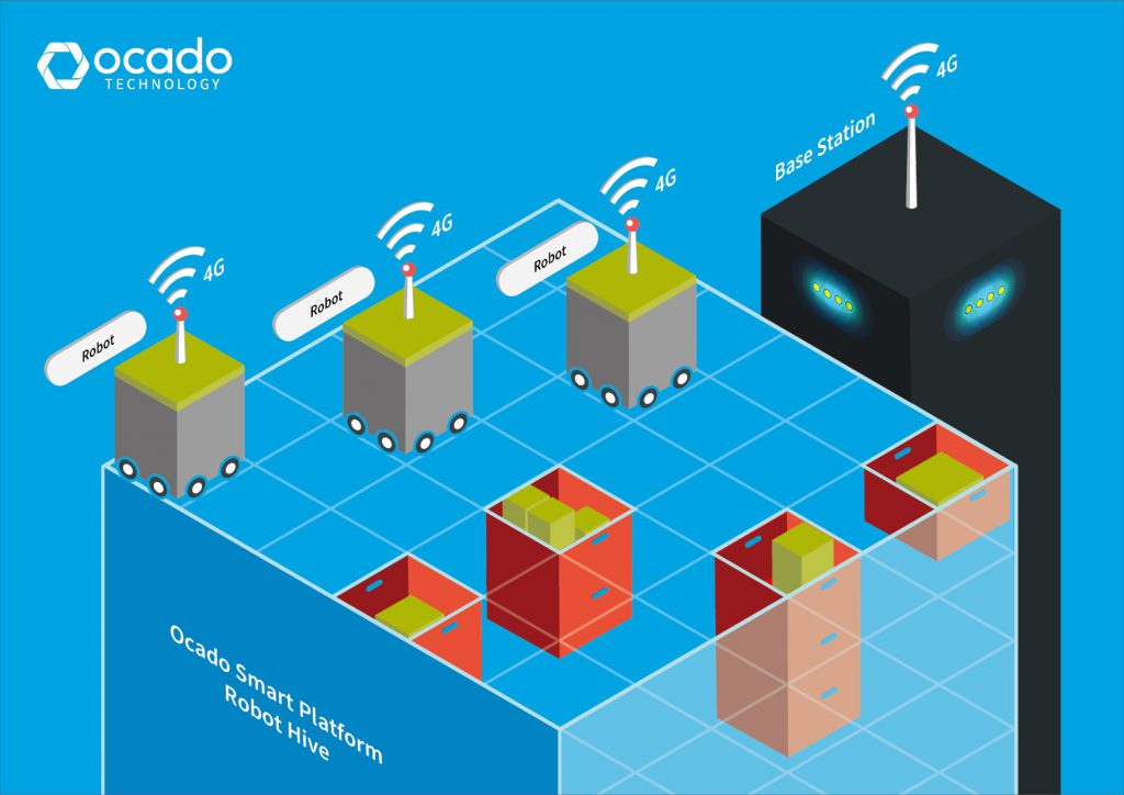 Logistics BusinessOcado Reveals More Details of 4G Warehouse Automation Project
