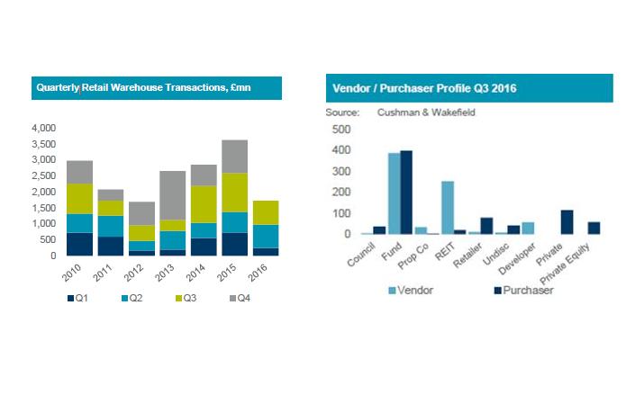 Logistics BusinessUK Retail Warehouse Transaction Volumes Grow in Q3