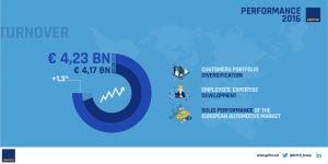Logistics BusinessGefco Announces 2016 Financial Results