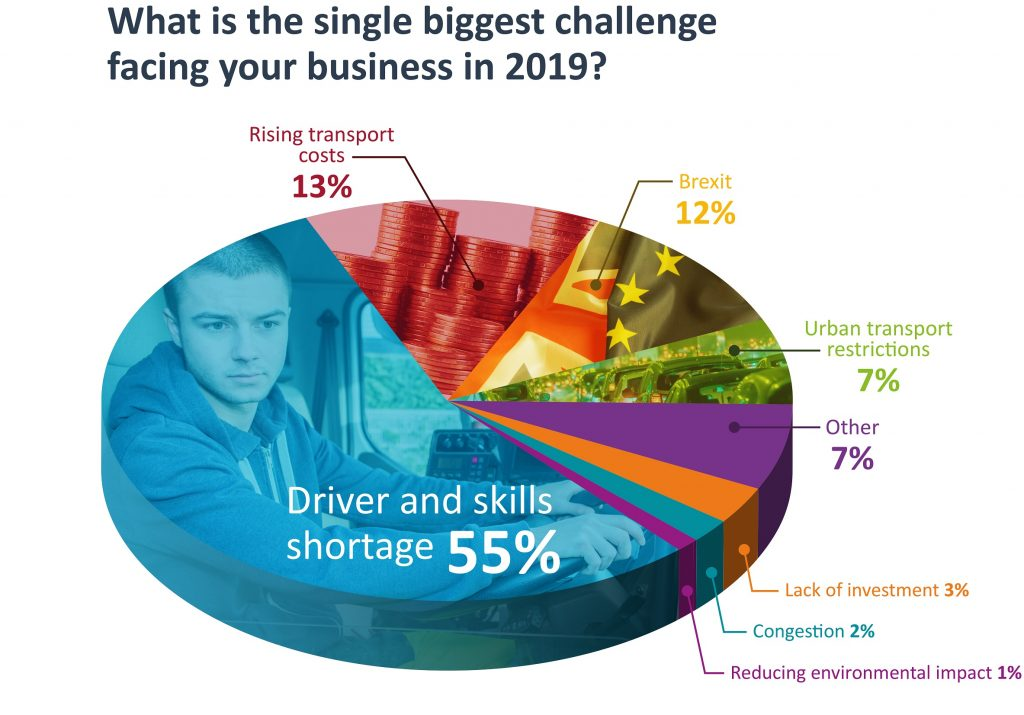 Logistics BusinessIntegrated Tech Will Help Solve Driver and Skills Shortages, Says Survey