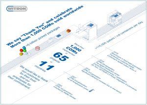 Logistics BusinessWitron COM Picks Up 1000th Order