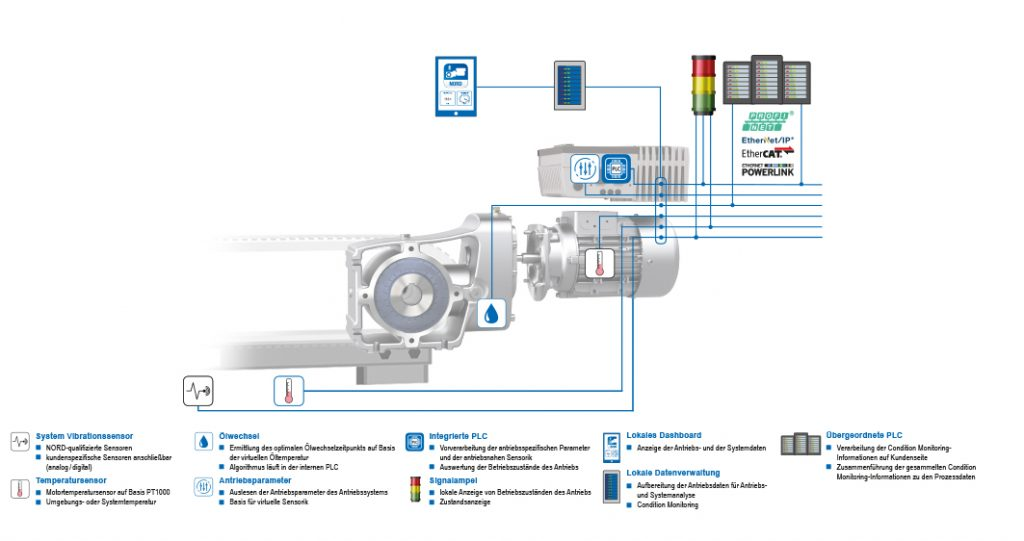 Logistics BusinessPredictive Maintenance Monitoring Now Offered by NORD