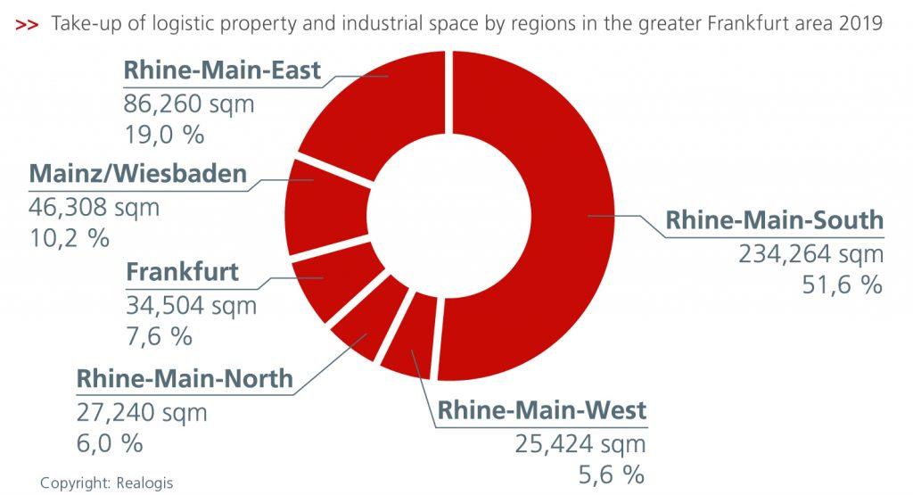 Logistics BusinessDownward Trend Continues for Logistics Property in Frankfurt Region
