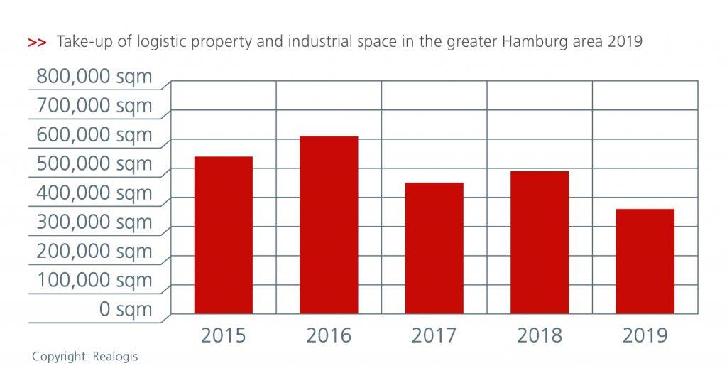 Logistics BusinessHamburg in Decline as Logistics Hub, Claims Property Report