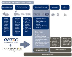 Logistics BusinessOptimised Truck-loading and Routing Solutions Partnership
