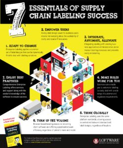 Logistics BusinessBarcode Labeling Manufacturers Combine